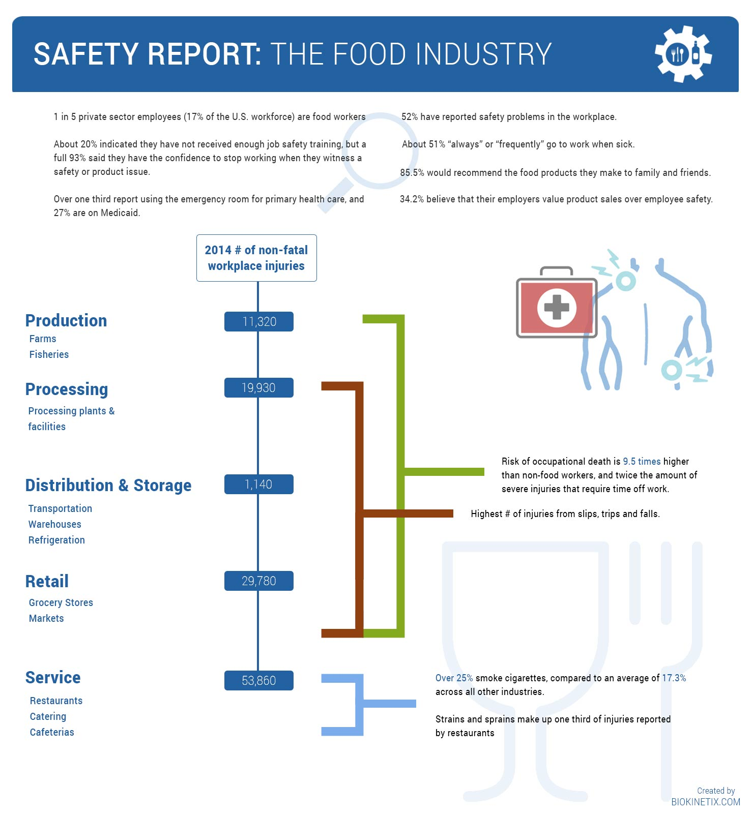 food-processing-injury-programs-stats
